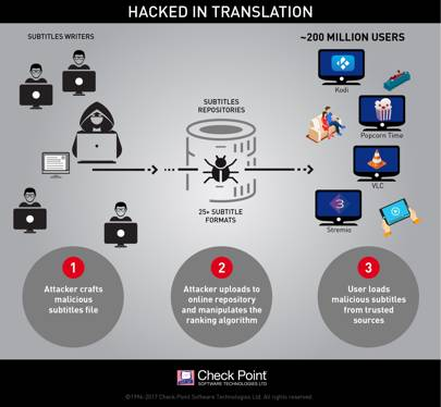 Check Point subtitle hack infographic