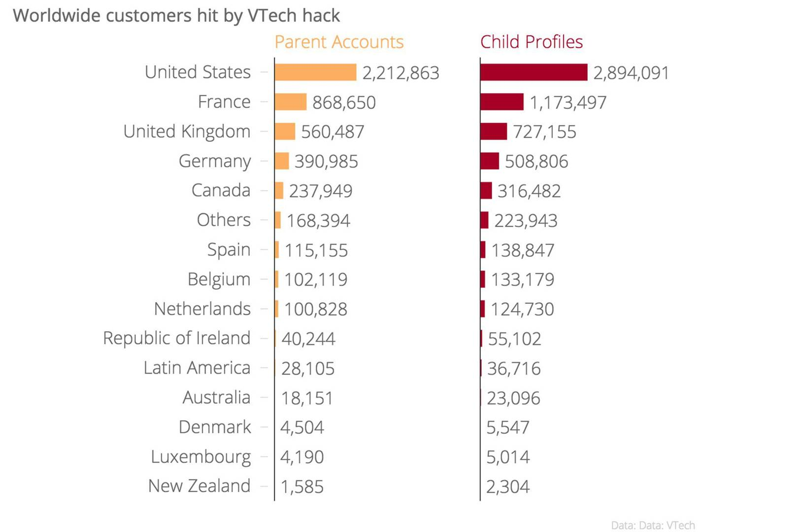 VTech hack: 727,000 UK children hit by attack | WIRED UK