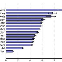 Comparison of topics based on the ratio of male over female names that are mentioned