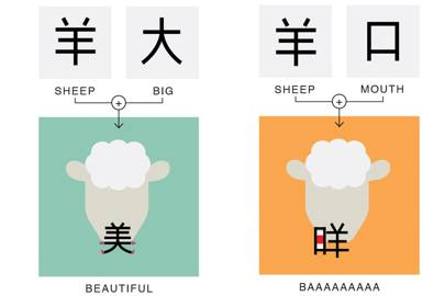 "Combine the characters for ""sheep"" and ""big"" and you get ""beautiful"": in ancient China, sheep were good luck, hence a big sheep was a beautiful thing (also an abbreviation for the US). Sheep   Mouth = Bleat should be a bit more obvious, though."
