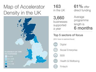 Map of accelerator density in the UK