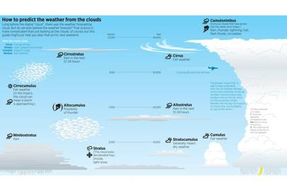 How to predict the weather from the clouds