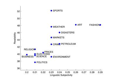 Comparison of newspapers based on their readability and linguistic subjectivity