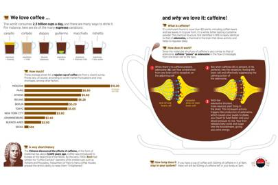 We love coffee, and why we love it