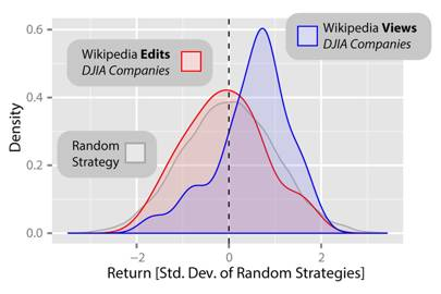Graph showing that the returns of Wikipedia article view based strategies are significantly higher than the returns of the random strategies