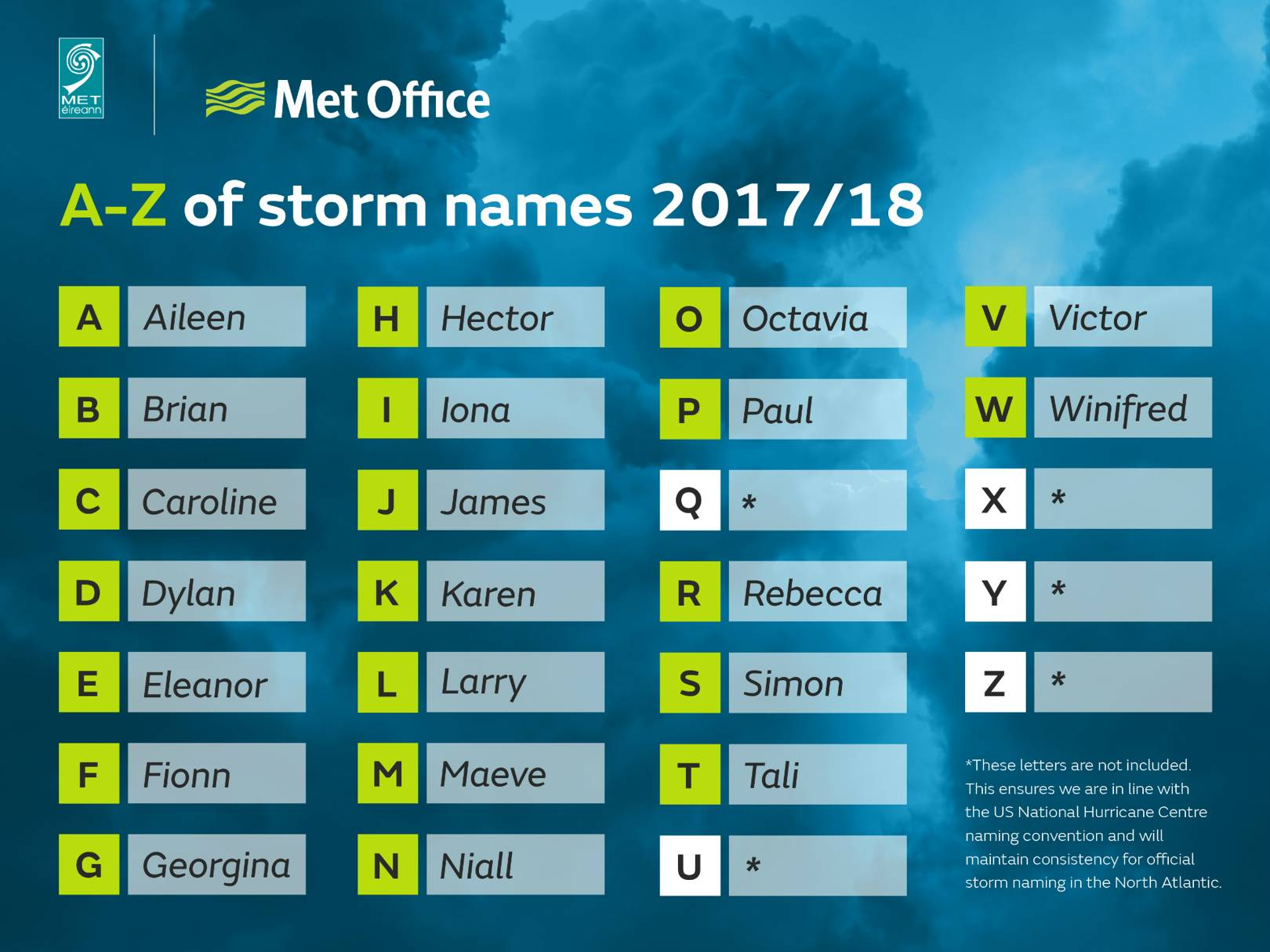UK Storm Names 2017 2018 How The Met Office Picks For Storms