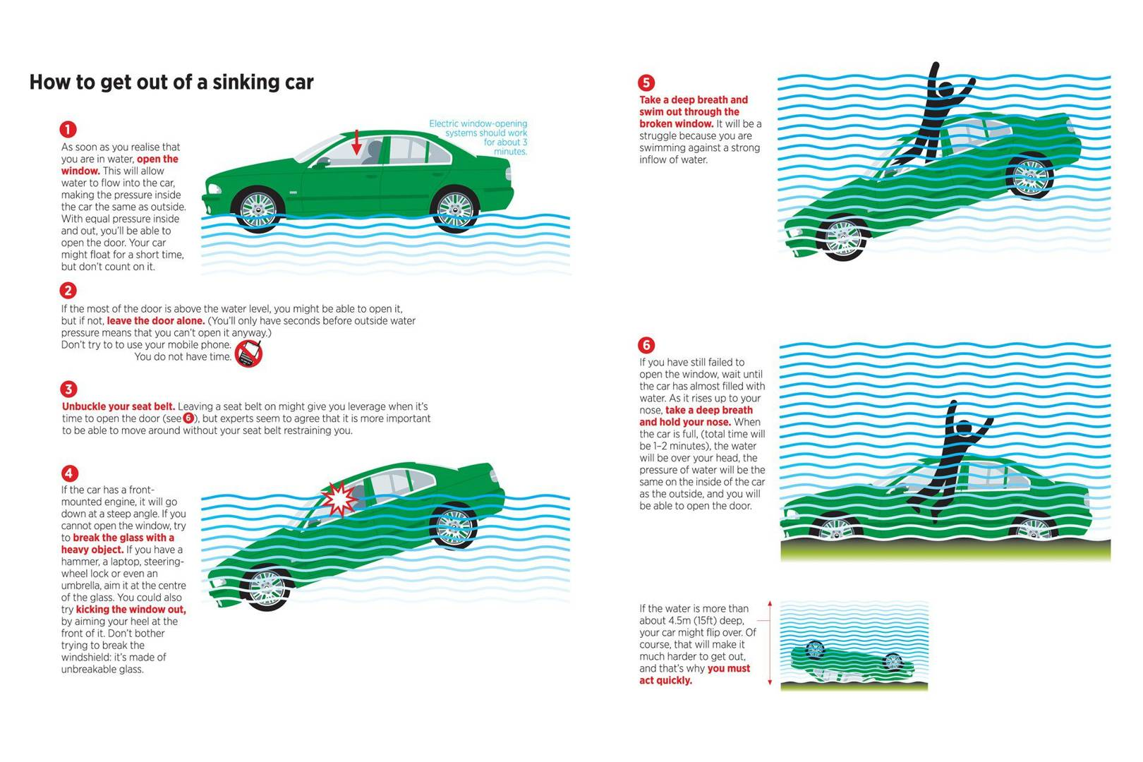 How To Escape A Sinking Car And Other Useful Ilrated Guides Wired Uk