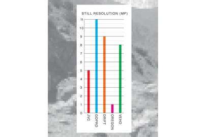 Still resolution comparison