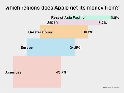 Which regions does Apple get its money from?