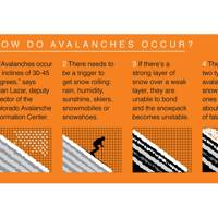How do avalanches occur?