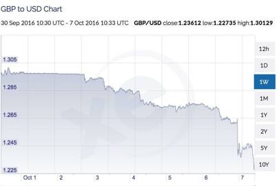 What caused the 'flash crash' that devalued the pound?