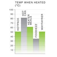 Temperature of the food when heated