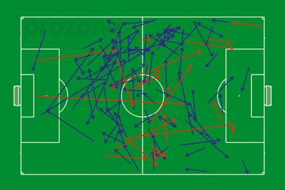 Visualised Passes: this web depicts England's passes during the first half of a game. The blue arrows indicate successful passes and their direction. Red indicates the failed attempts.