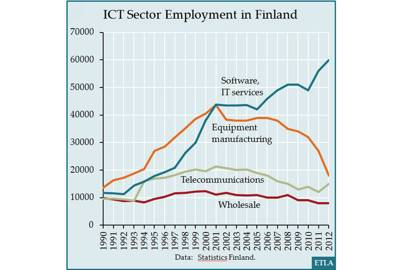 Finland workforce specialisation