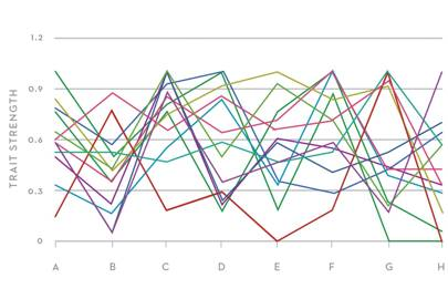 Each line shows a Wired employee's results (left anonymous -- sorry, HR) A: execution B: strategy C: leadership/vision D: idea generation E: idea evaluation F: resource sourcing G: team welfare H: detail/ polished results