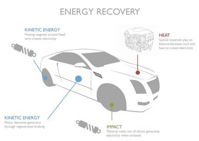Electric Car That Recharges Itself As It Drives Wins The Goodyear
