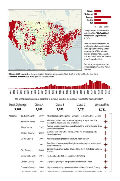 Data revealing reported sightings of Bigfoot in the US between 1955 to 2011