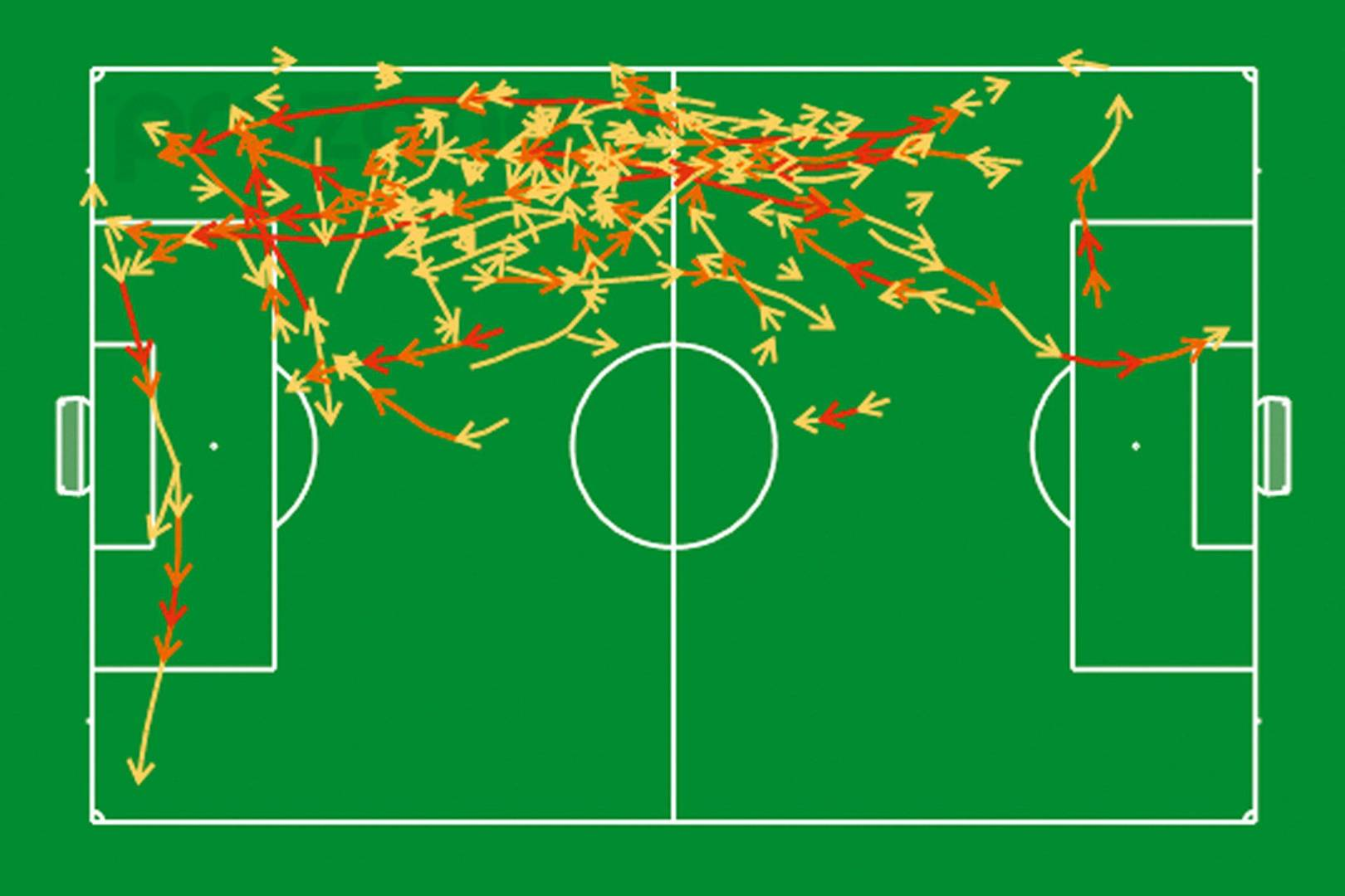 How analytics killed the Premier League's long ball game and