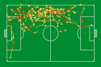 Speed Profiling: the arrows show Tottenham Hotspur winger Andros Townsend's runs during the second half of the game. Yellow arrows are 4-5,5m/s; orange 5.5-7m/s; and red 7m/s+