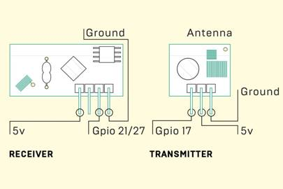 How to wire up your receiver and transmitter