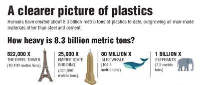 Humans have generated one billion elephants worth of plastic