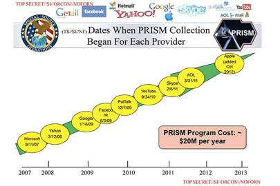 Yahoo forced to join Prism or pay $250k a day