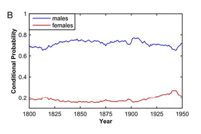 How often men were mentioned in the press compared to women over 150 years