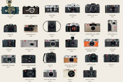 In pictures: 100 years of Leica cameras