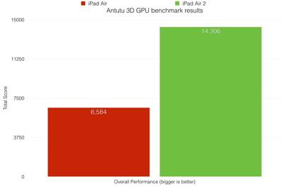 iPad Air 2 benchmark