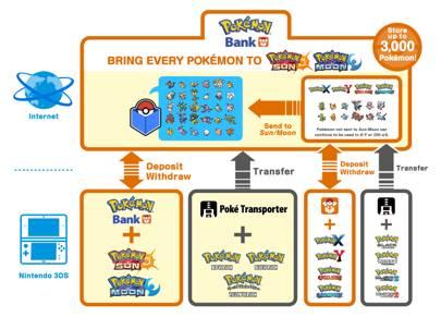 pokémon bank update means you can finally catch em all on pokémon