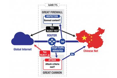 This diagram shows the differences between China's Great Firewall and the newly-uncovered Great Cannon