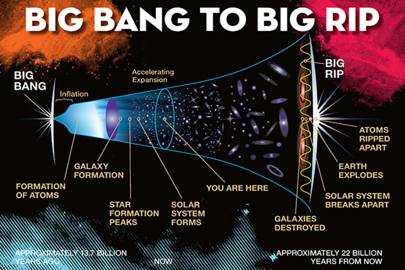The Big Rip, if it does happen, will destroy the universe 22 billion years from now