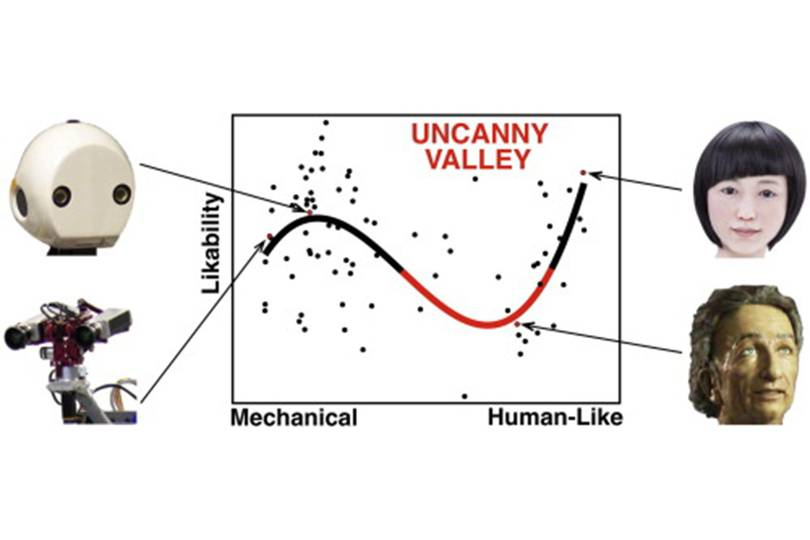 Image result for uncanny valley
