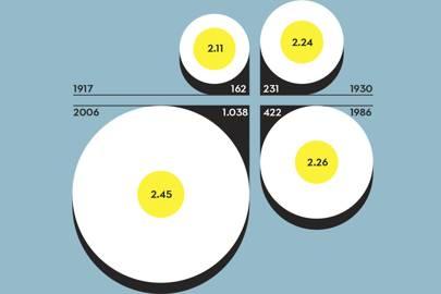 UK students' essay accuracy. Study year/average word length/errors per 100 words. White: words. Yellow: errors