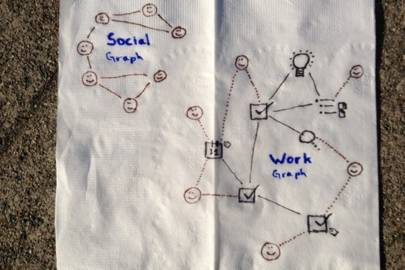 "The ""work graph"" as sketched by Asana co-founder Justin Rosenstein"