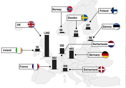 Recent investment (in $m) totals made in deep tech hubs across Europe
