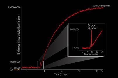The brightness of a supernova event, relative to the sun