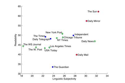 Comparison of topics based on their readability and linguistic subjectivity