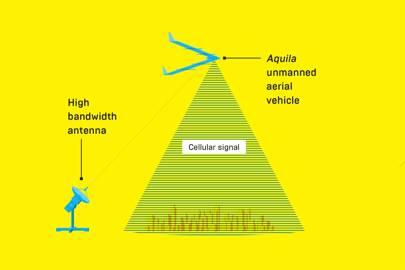 [i]Aquila[/i], Facebook's solar-powered drone