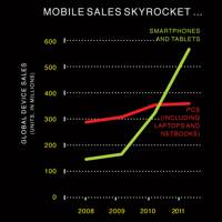 Mobile sales skyrocket...