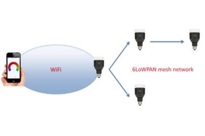 The LIFX smart lightbulb network