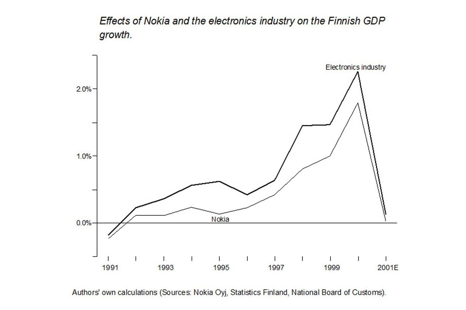 Finland and Nokia: an affair to remember | WIRED UK