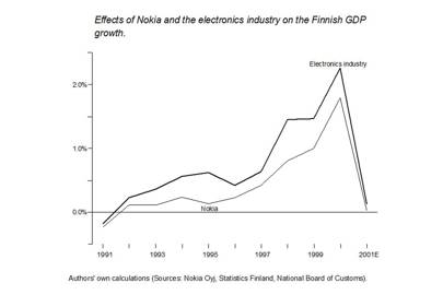 Nokia drives Finnish GDP