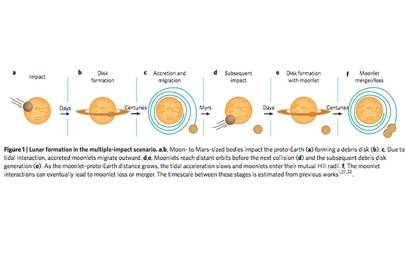 How the Moon formed according to the multi-impact theory