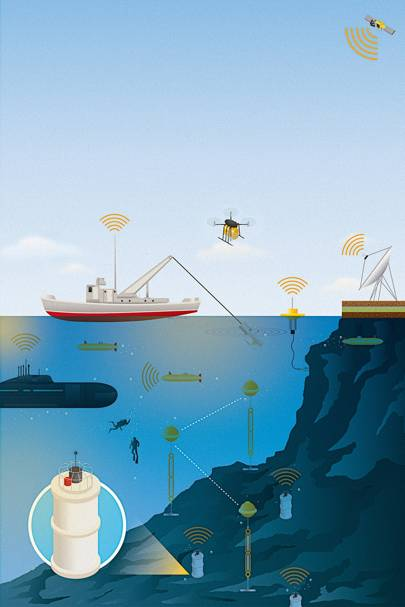 An underwater node network distributes the internet connection via sound waves