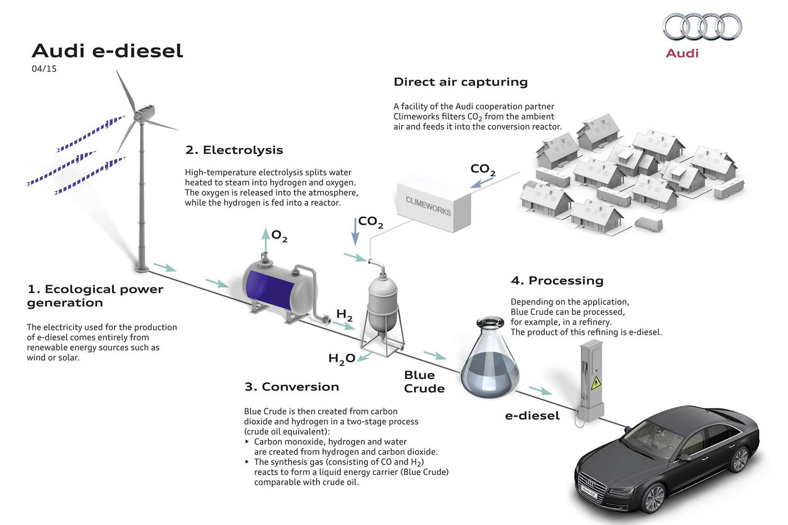 Audi Conjures Fuel Out Of Thin Air And Water Wired Uk Diesel Power Plant Block Diagram