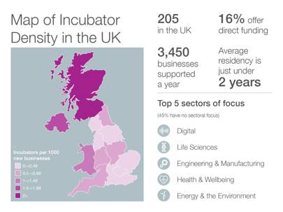 Map of incubator density in the UK