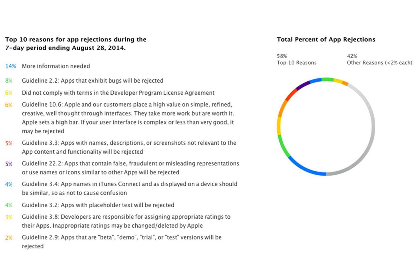 Apple reveals top reasons for App Store rejection | WIRED UK