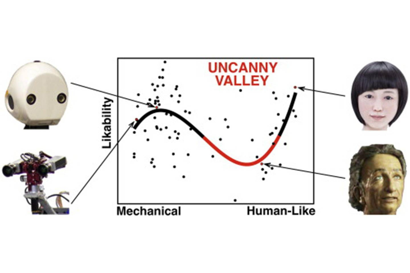 Uncanny valley is real, says study | WIRED UK