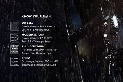 Know your rain